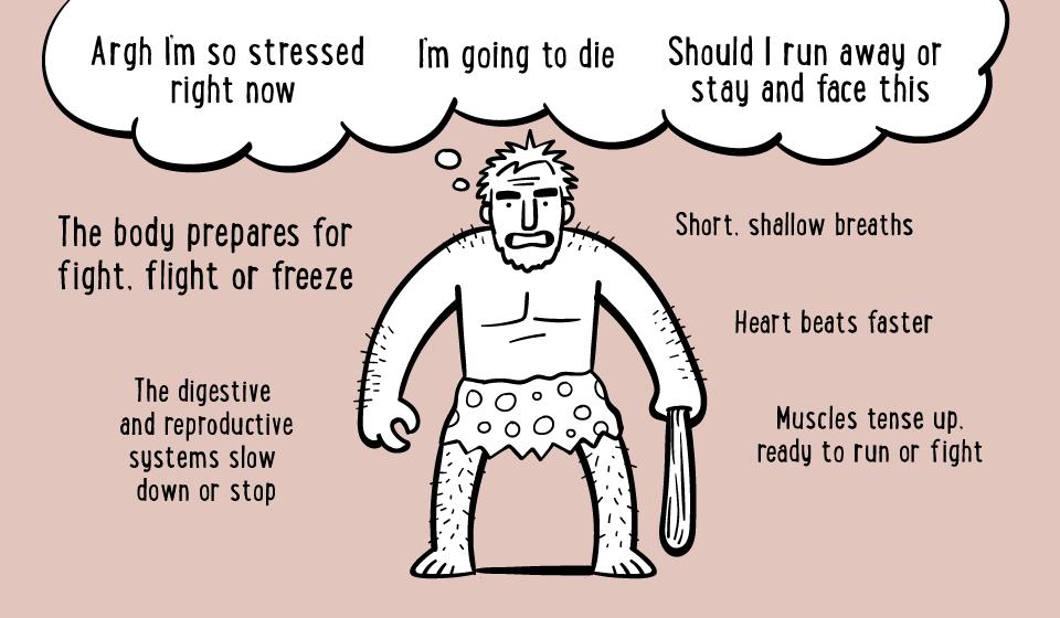 Cave man stress
